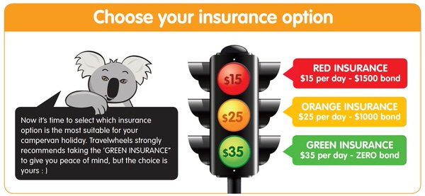 Photo d'un graphique explicatif de nos 3 options d'assurance